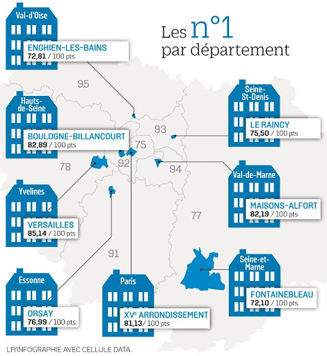 palmarès des villes d'Île-de-France